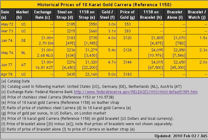 18 Karat Gold Price Per Gram June 2020